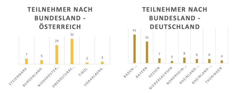 Regionaler Vergleich der Umfrageteilnehmer