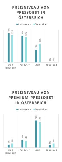 Diagramme zu Preisniveau von Pressobst und Premium-Pressobst in Österreich