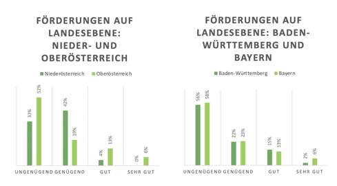 Diagramme zu Förderungen auf Landesebene in Österreich und Deutschland